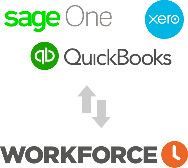 Field service software Workforce