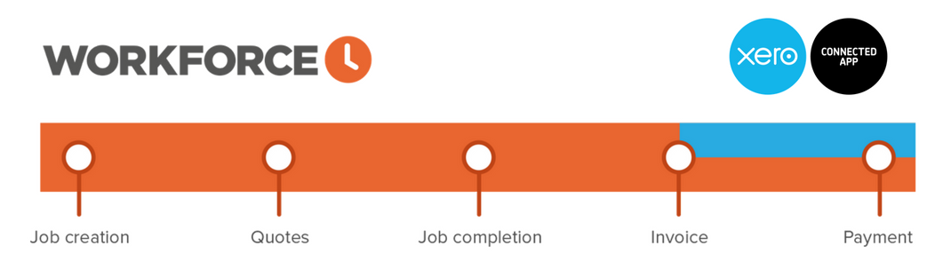 xero-diagram